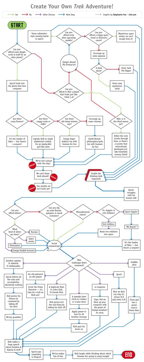 Star Trek Story Generator Star Trek Episode Flowchart Create Your Own Trek Adventure